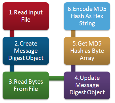 Steps to Create a MD5 Hash / Checksum for a file in PeopleCode