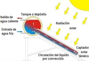 Funcionamiento básico de un sistema termosifónico.