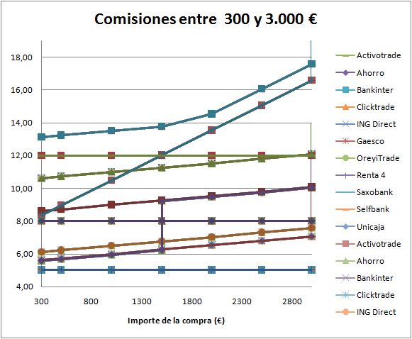 Comisiones entre 300 € y 3000 €