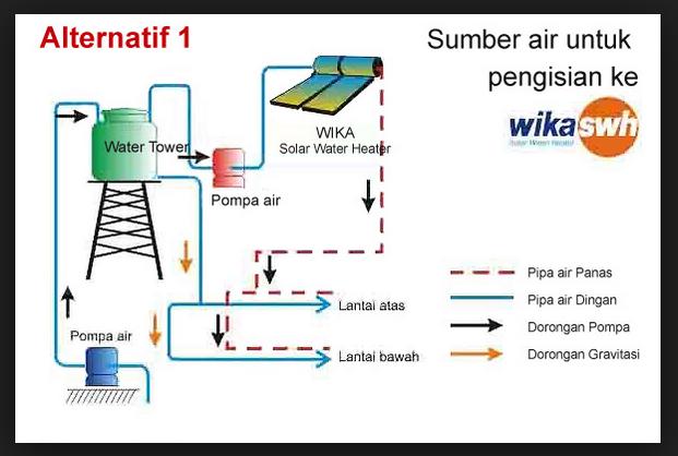 ilustrasi cara kerja wika solar water heater swh