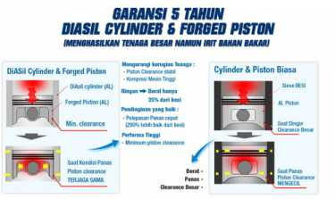 Diasil Cylinder dan Forged Piston