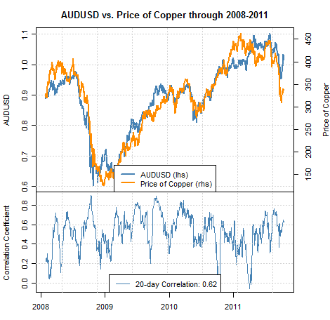 Forex copper rate