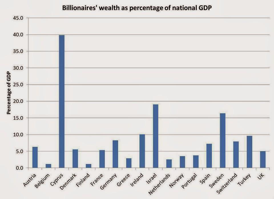 Peso de los multimillonarios sobre el PIB de España