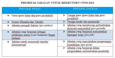 Formasi CPNS 2013 40 Ribu Daerah 20 Ribu Pusat