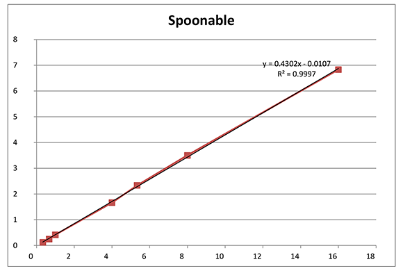 Spoonable Truvia Graph