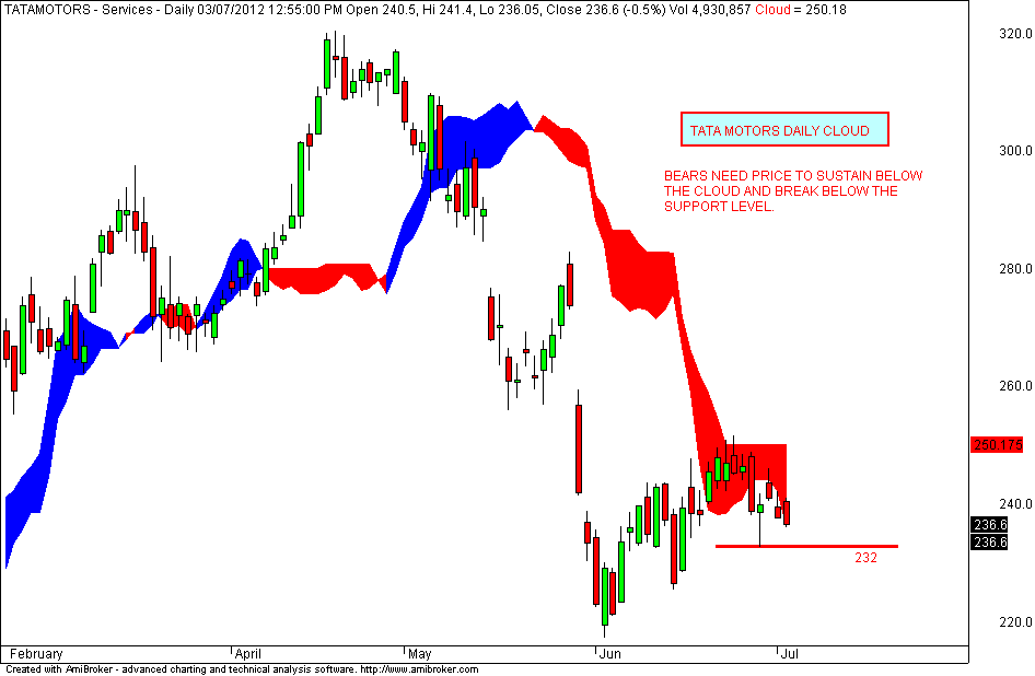Stock market chart analysis bear flag of tata motors for Stock price of tata motors