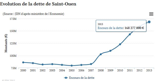 http://www.journaldunet.com/business/budget-ville/saint-ouen/ville-93070
