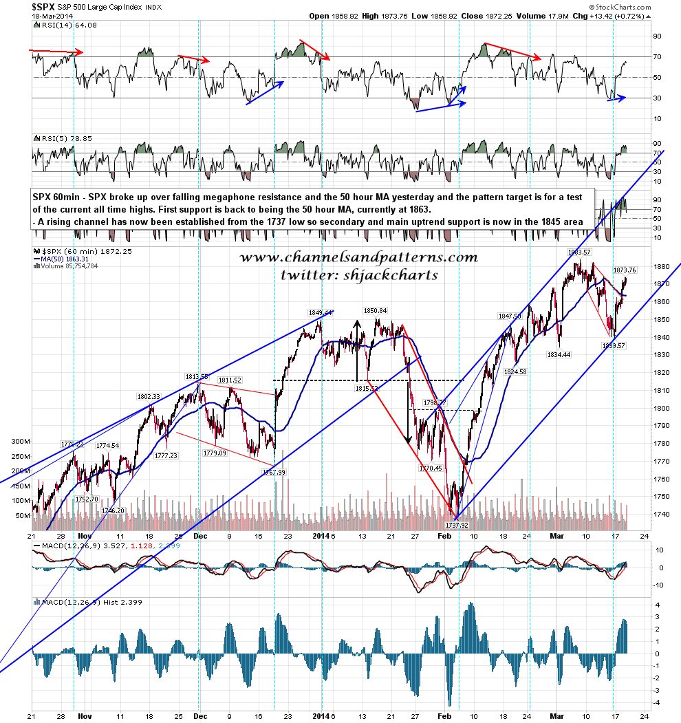 Back Rise to Back up That Spx Rising
