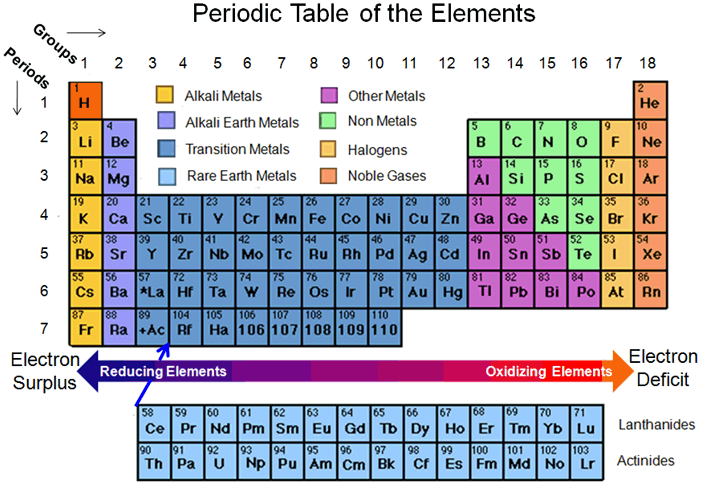 in what ways are the elements In what way do certain elements or principles identify the time period in which astructure was created during certain periods of time, specific elements and principles were very popular by using your common knowledge of the elements they used during certain times, you can guess what time.