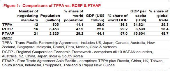 Malaysia TTPA signing