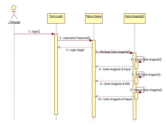 Tutorial kampus kumpulan tutorial gambar sequence diagram input data anggota ccuart Choice Image