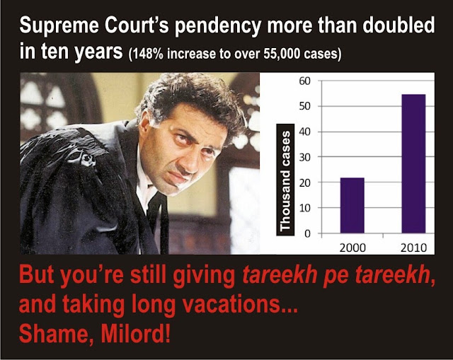 If pendency of cases were under control and appellants got a fair hearing, Supreme Court's 6-week summer vacations could possibly have been justified. Supreme Court judges dismiss a majority of the appeals instantly, not even giving a few second to appellants -- although appellants struggle for months, travel thousands of kilometres many times, and suffer great financial hardships to get a hearing in supreme court.