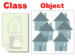 Pengertian Object dan Class Pada Object Oriented Programing