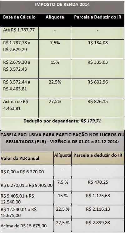 Imposto de Renda 2014