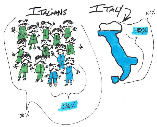 80% of Italy owned by 20% of italians