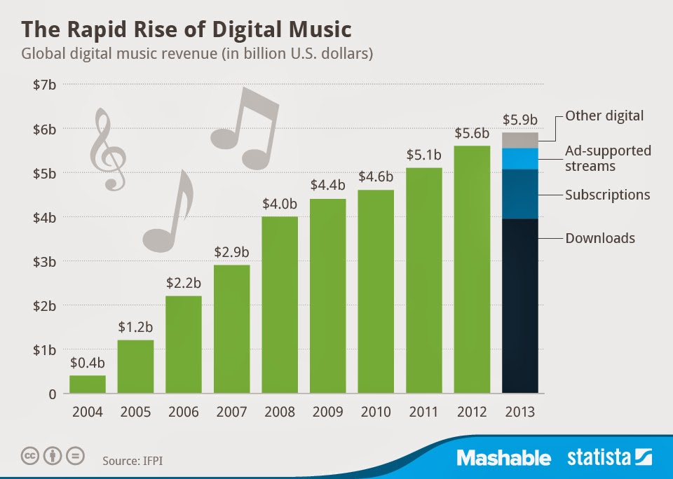The Rapid Rise of Digital Music image