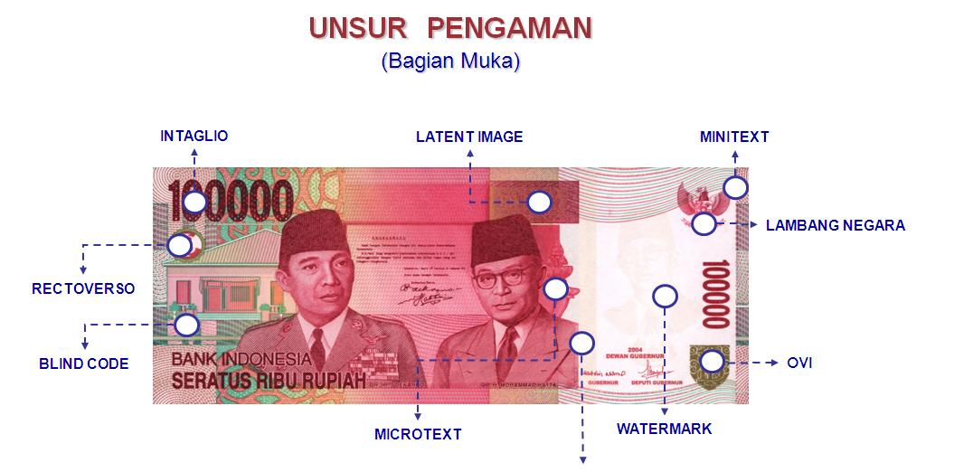 Kenali Uang Anda: Unsur Pengaman Uang Rupiah