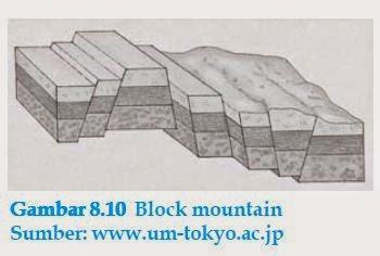 block mountain atau pegunungan patahan