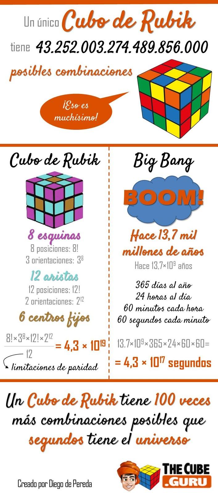 Combinaciones Cubo de Rubik Vs Segundos de vida de nuestro universo por Diego de Pereda