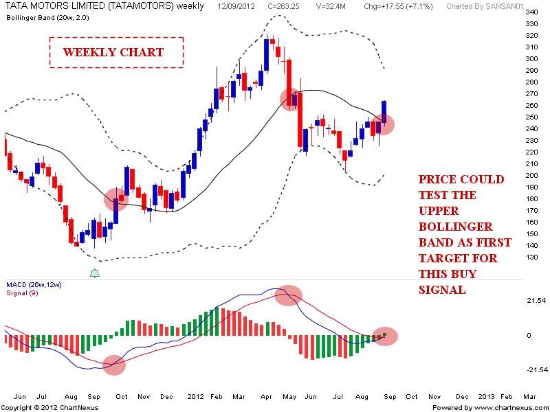 Stock Market Chart Analysis Tata Motors Inverted Head And