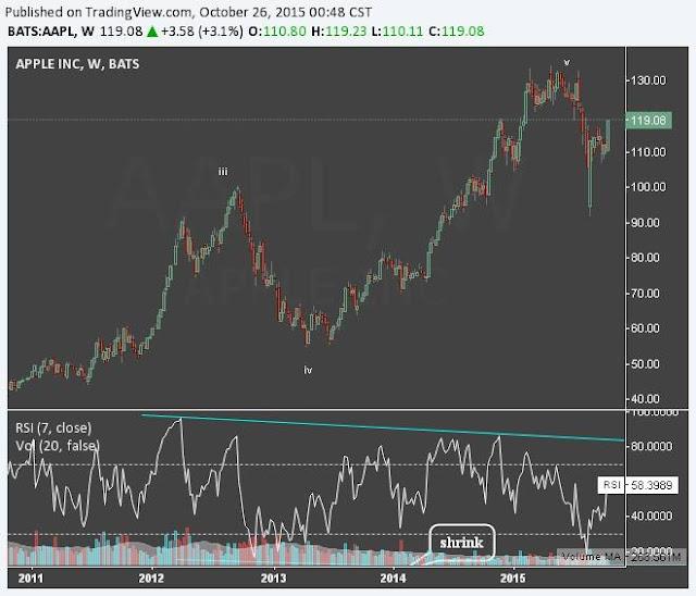 APPLE (NASDAQ, DOW JONES: AAPL) QUA NHỮNG CON SỐ KHỦNG
