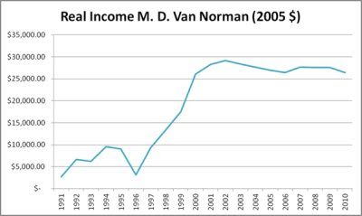 M. D. Van Norman's Real Disposable Income