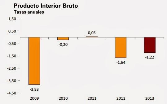 Evolución anual del PIB de España entre 2008 y 2013