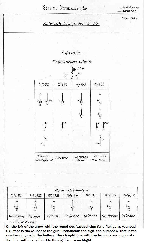Luftwaffe Flak Chart
