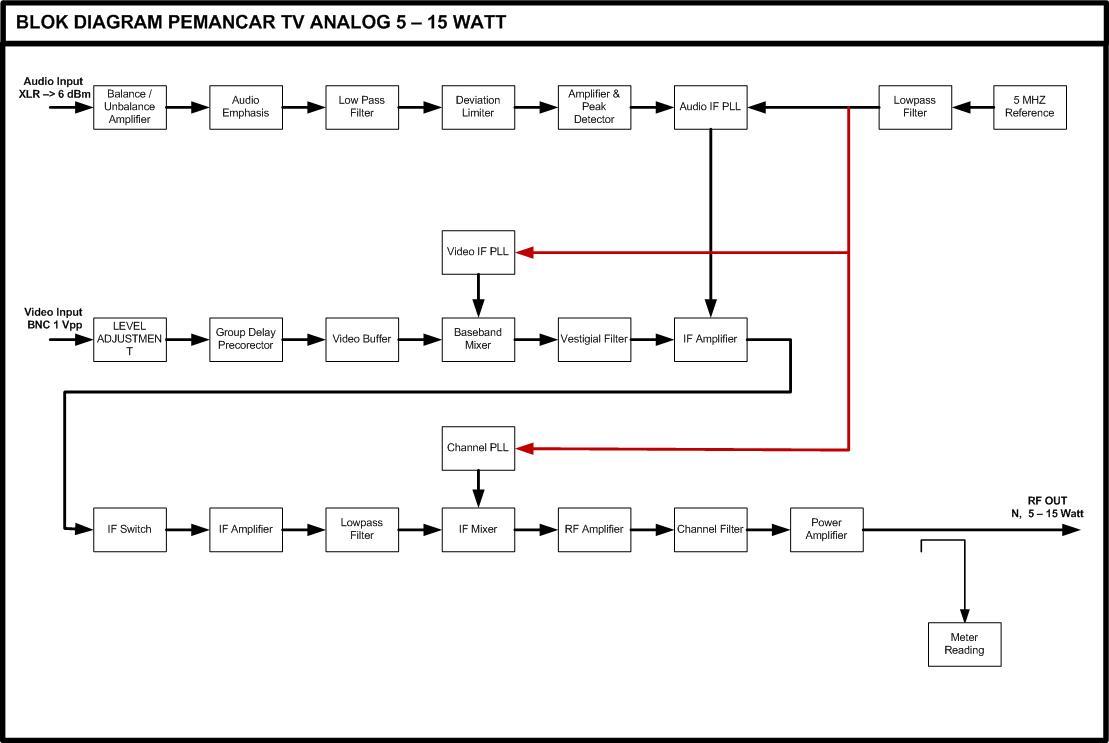 Blok diagram dolgular blok diagram ccuart Gallery