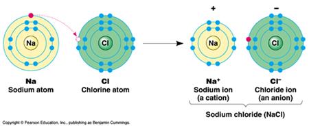 Formation of sodium chloride molecule