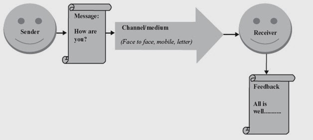 sender and receiver communication skills
