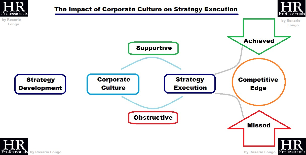 business culture and strategy outcome 2 What are your company's desired business outcomes strategy what are your business outcomes process improvements or efficiencies, culture change.