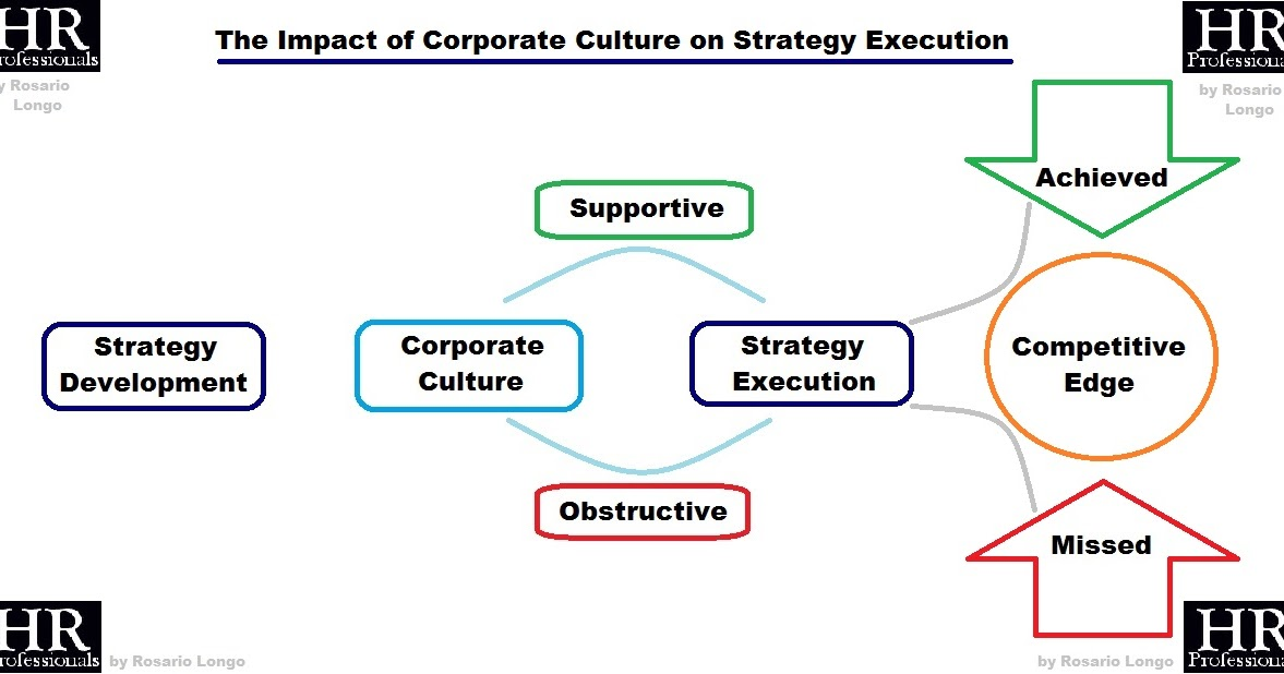 business culture and strategy outcome 2 Corporate culture can drive the success or failure of your organization  stories  – corporate stories typically exemplify company values, and capture  the  speed at which companies learn whether their actions and strategies are  successful  deal and kennedy present these factors in a 2 x 2 matrix that  identifies the four.