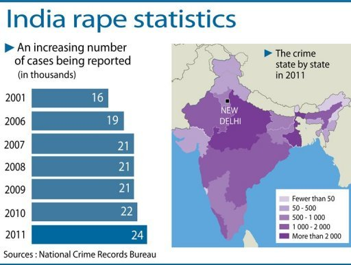An increasing graph of rape statistics in India