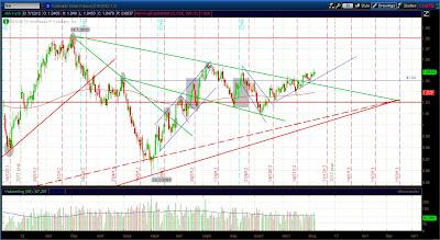 Технический анализ фьючерса австралийского доллара