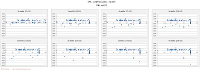 SPX Short Options Straddle Scatter Plot DIT versus P&L - 52 DTE - Risk:Reward 25% Exits