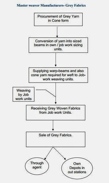 Knit Fabric Dyeing Process Flow Chart : My textile notes powerloom clusters in india a case of
