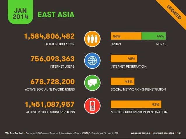 East asian markets see 92% moble user growth,as online penetration reached 48% penetration