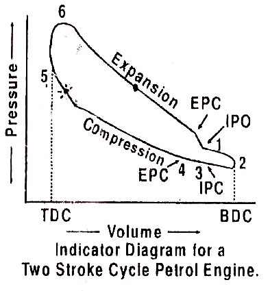 mechanical technology indicator diagram or p v diagram actual indicator diagram or p v diagram actual for a two stroke cycle petrol engines