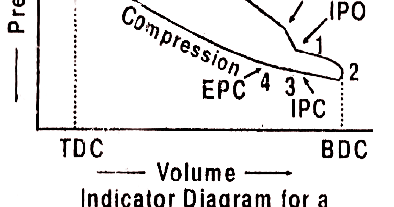 mechanical technology  indicator diagram or p