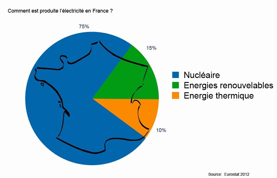 Très La production et le marché de l'énergie en France et en Italie. PP16