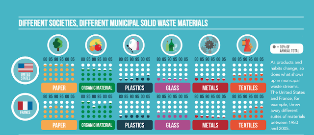 "Part of the infographic ""World of Waste"" from Science"