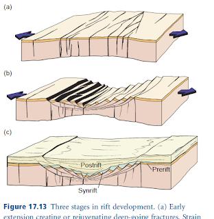 Fossen, Rift development