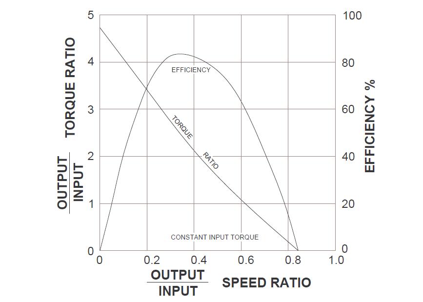 Multistage Torque Converters Automotive Transmission
