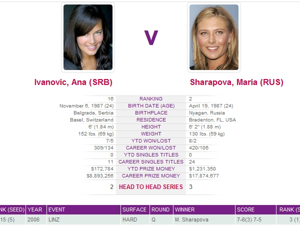 Watch Indian Wells 2012 Live Online: Sharapova vs Ivanovic