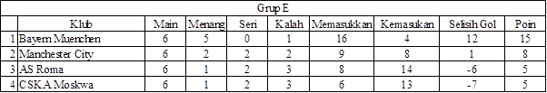 Liga Champions Grup E