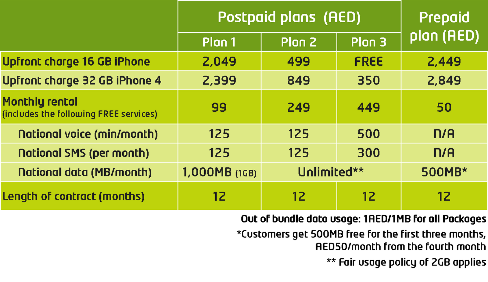 Internet Plans For Home etisalat internet plans home - home plan