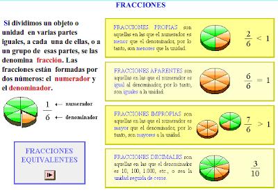 Clases de fracciones | MATEMATICAS GRADO SEXTO
