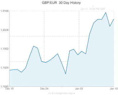 currency chart, pound, euro, gbp/eur