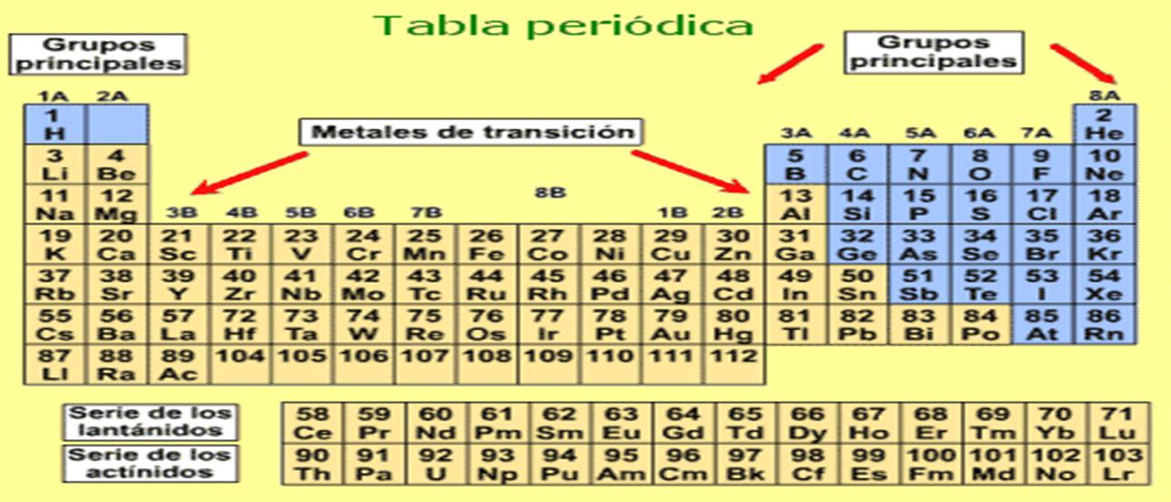 Fsica y qumica 3 y 4 de eso los 112 elementos reconocidos por la unin internacional de qumica pura y aplicada iupac estn ordenados segn el numero atmico creciente en 7 periodos urtaz Choice Image